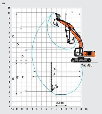 thông số kỹ thuật zx200-5G